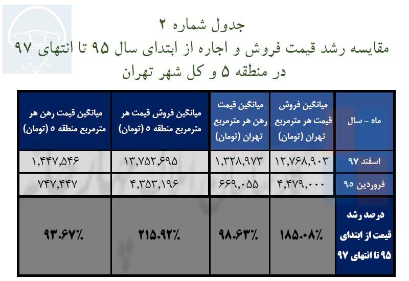 جدول شماره 2: مقایسه رشد قیمت فروش و اجاره از ابتدای سال 95 تا انتهای 97  در منطقه 5 و کل شهر تهران