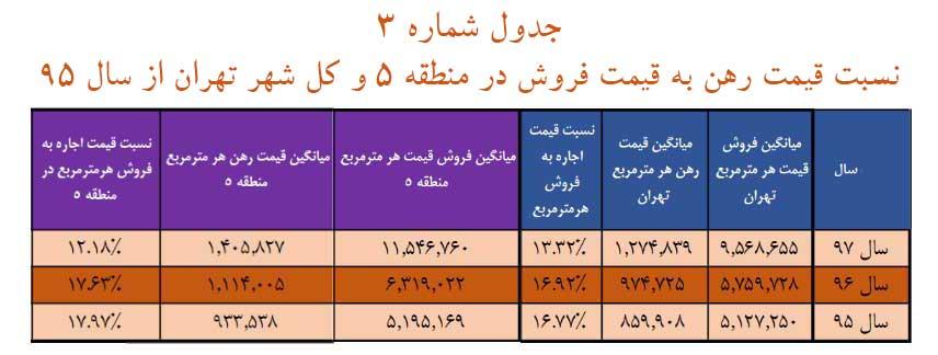 جدول شماره 3:  نسبت قیمت رهن به قیمت فروش در منطقه 5 و کل شهر تهران از سال 95 تا 97